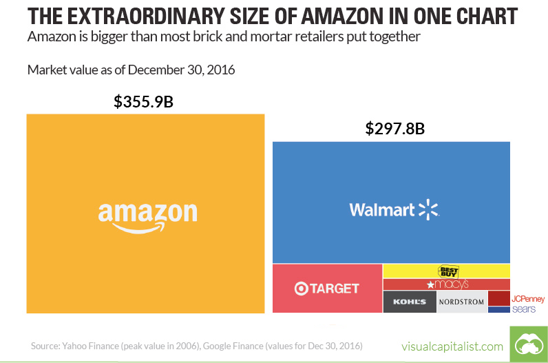amazon-vs-everyone